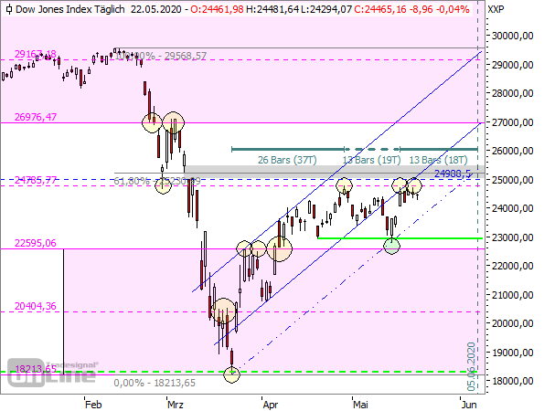 Dow Jones - TTM-Tageschart seit 2020