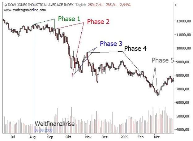Die Finanzkrise 2008-2009