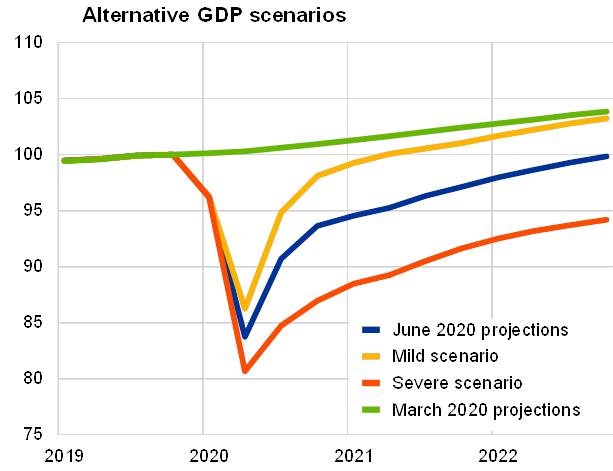 EZB-Szenarien für das BIP der Eurozone