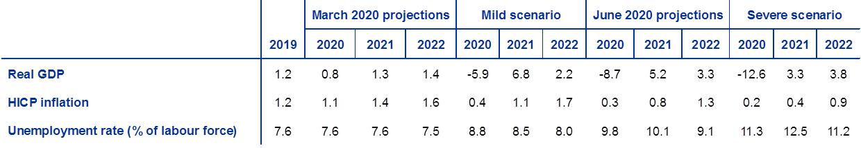 Konjunkturerwartungen der Europäischen Zentralbank (EZB)