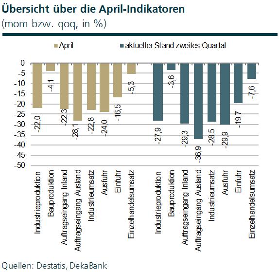 Deutschland Wirtschaftsdaten April 2020
