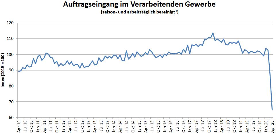 Entwicklung der Auftragseingänge in Deutschland