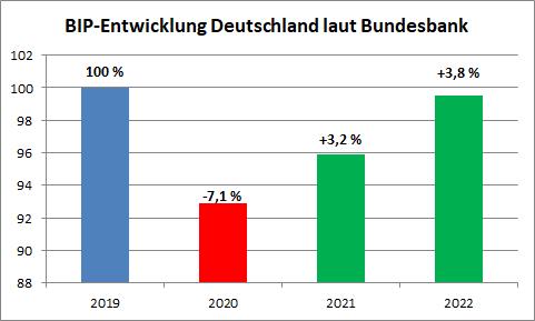Bruttoinlandsprodukt (BIP) Deutschland Prognose