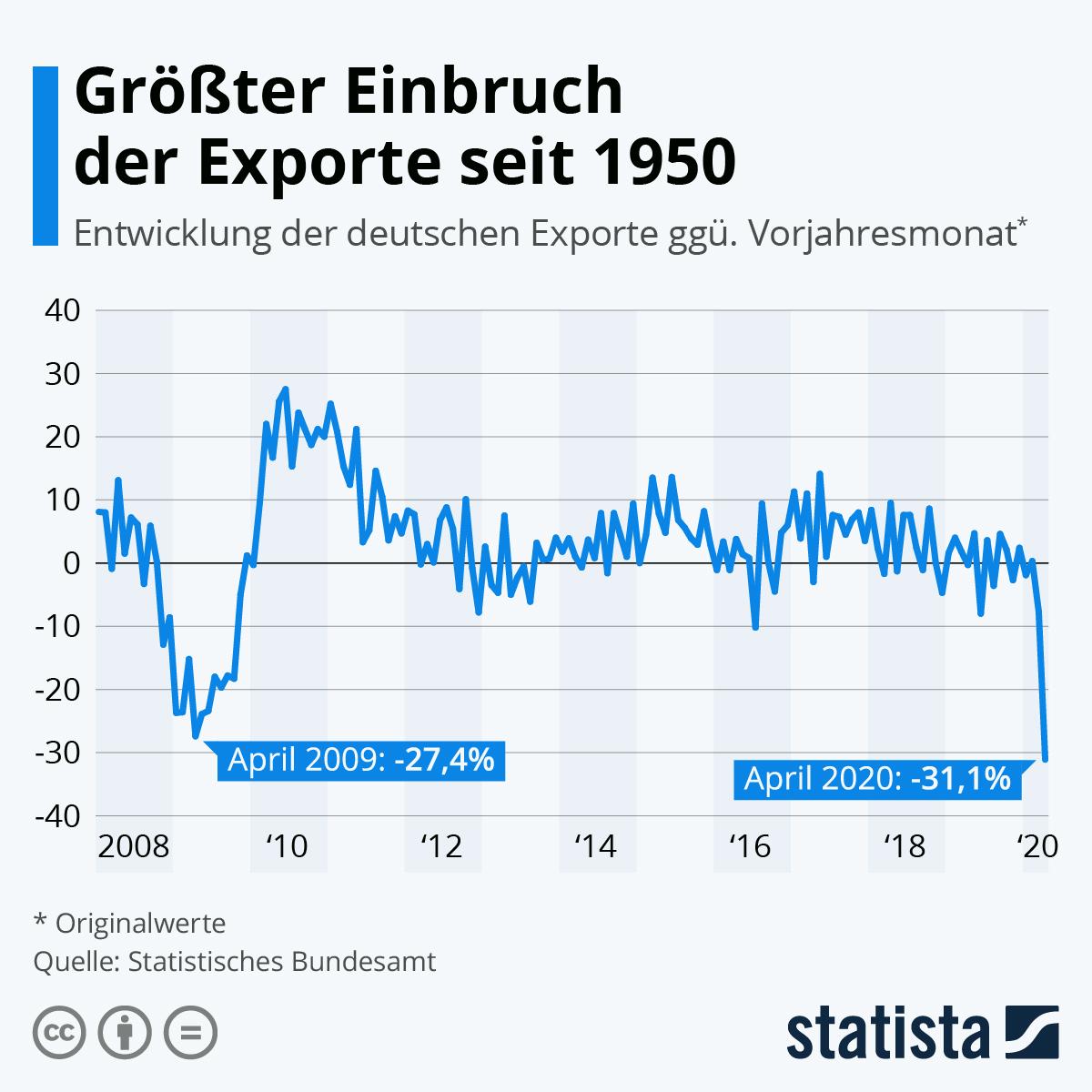 Entwicklung der Exporte in Deutschland