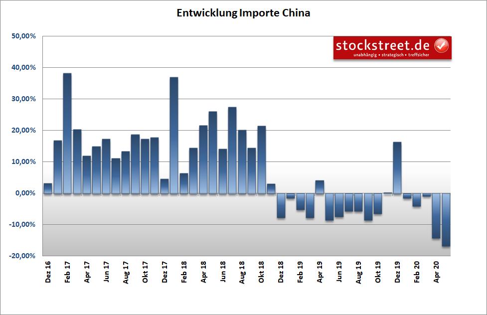 Entwicklung der Importe in China