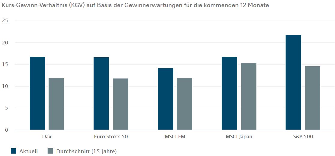 Kurs-Gewinn-Verhältnis (KGV) der großen Aktienindizes