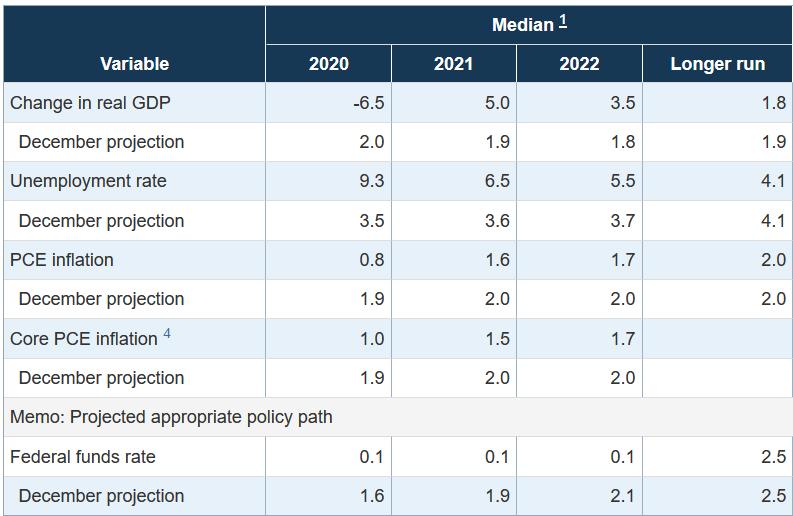 Wirtschaftsprognosen der US-Notenbank