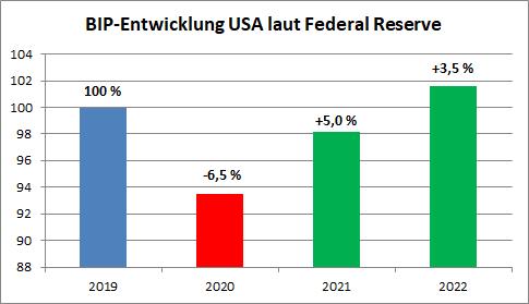 Veränderung BIP USA, Prognose der Fed