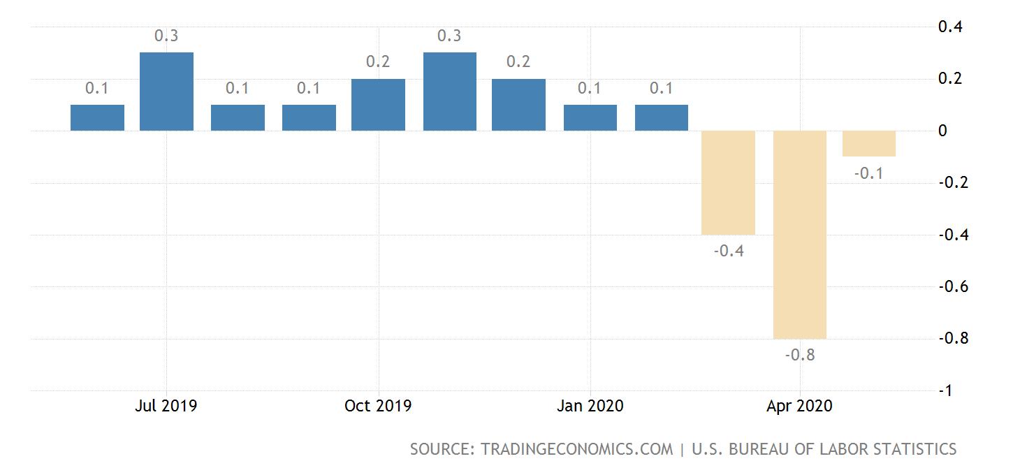 monatliche Inflation in den USA