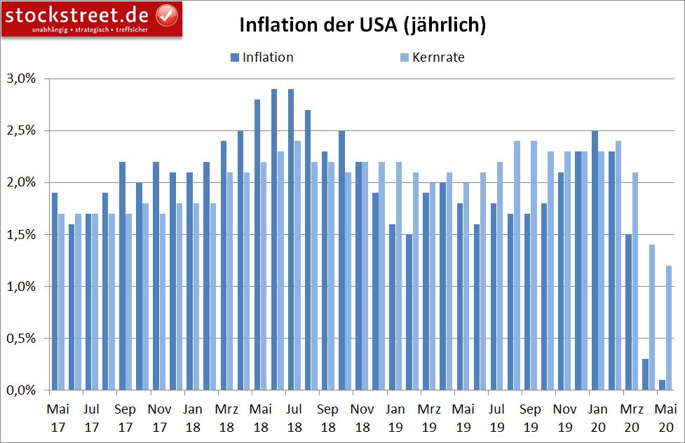 Inflation in den USA (jährlich)
