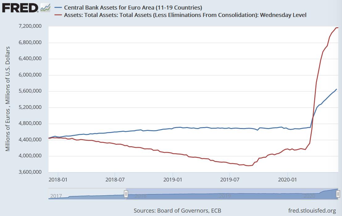 Bilanzsumme der Eurpäischen Zentralbank (EZB)