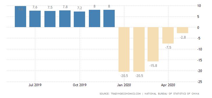 Entwicklung des Einzelhandelsumsatz in China