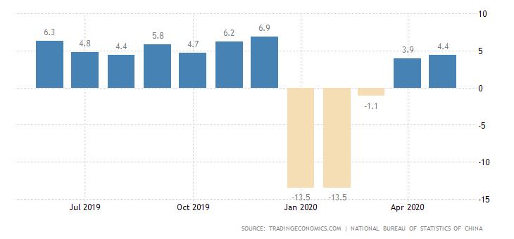 Entwicklung der Industrieproduktion in China