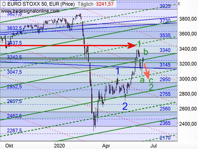 Euro STOXX 50 - Elliott-Wellen-Analyse