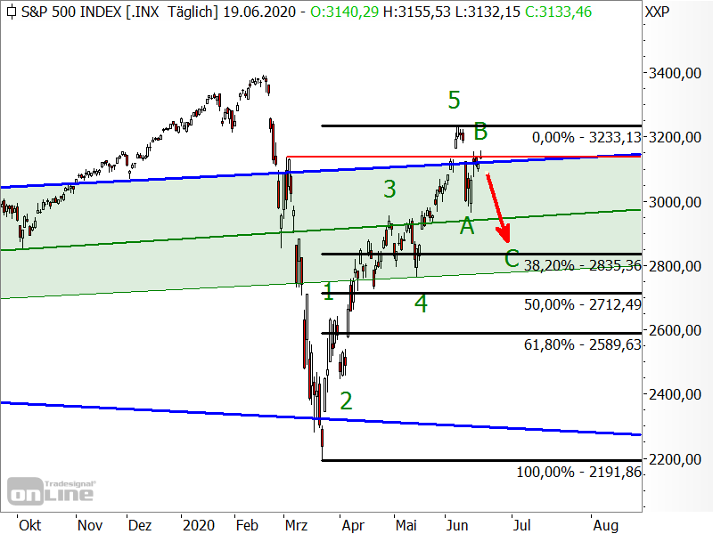 S&P 500 - Fibonacci-Retracements