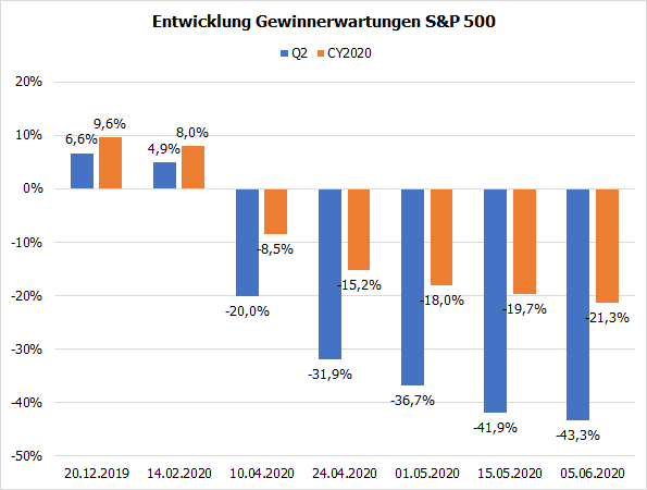 Entwicklung Gewinnerwartungen S&P 500