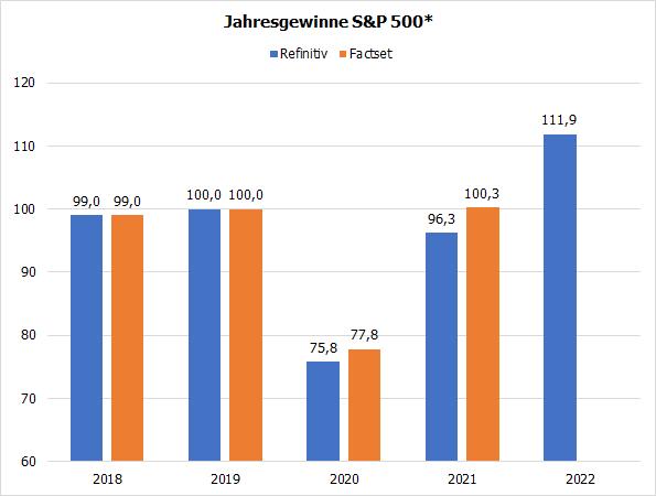Jahresgewinne S&P 500