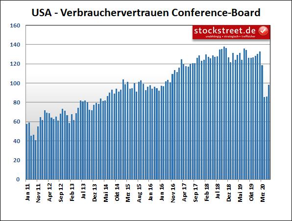 USA - Verbrauchervertrauen Conference-Board