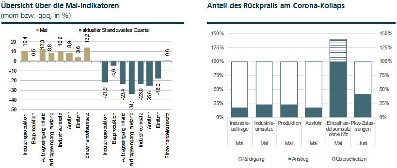 Übersicht über die Konjunkturerholung in Deutschland