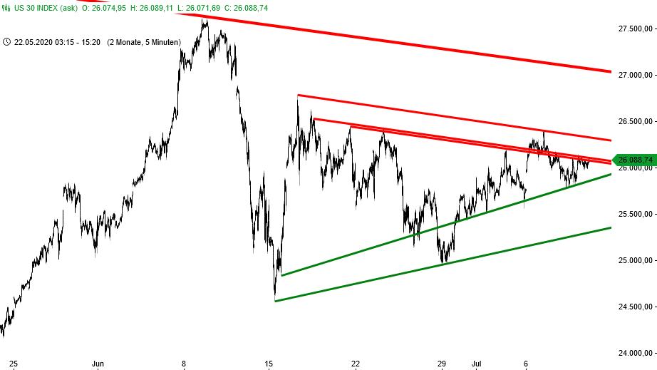 Dow Jones - Dreieck