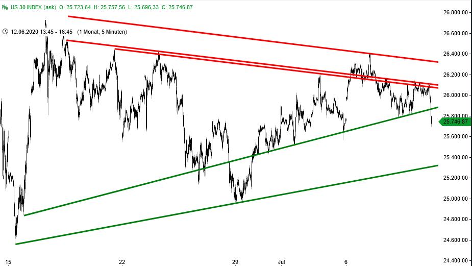 Dow Jones - Ausbruch nach unten