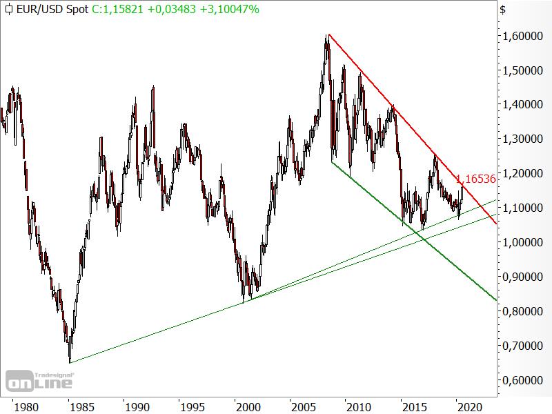 EUR/USD - Kursverlauf seit 1980