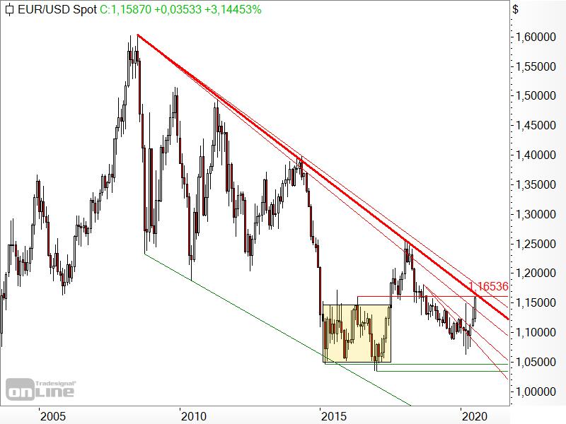 EUR/USD - Kursverlauf seit 2004