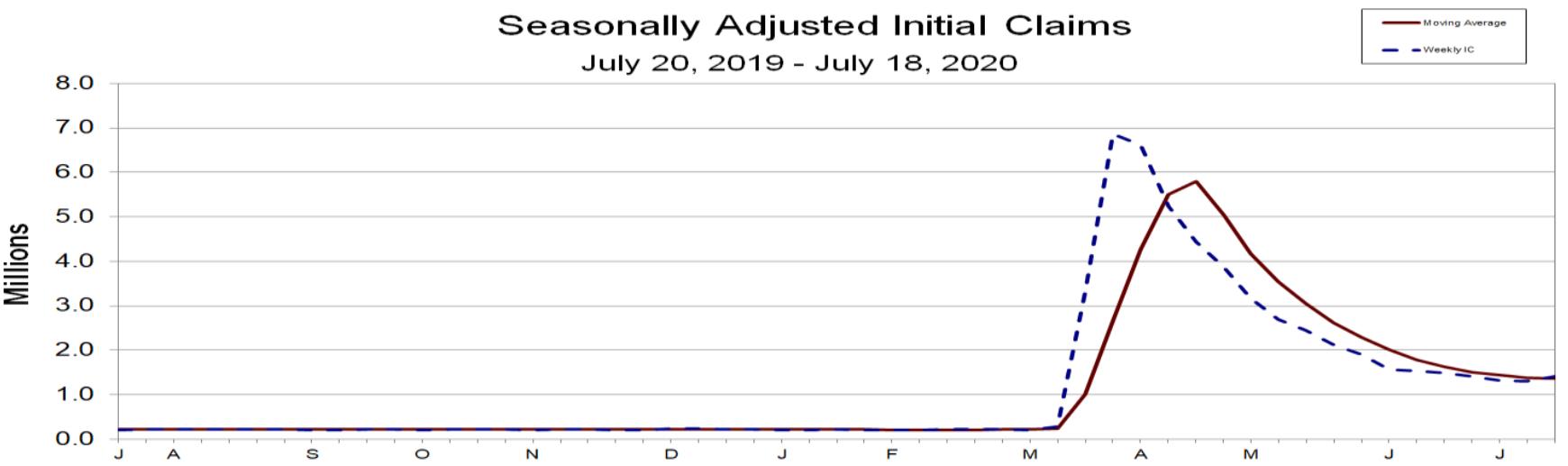 Erstanträge auf Arbeitslosenhilfe in den USA