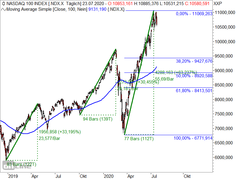Nasdaq 100 - Fibonacci-Retracements