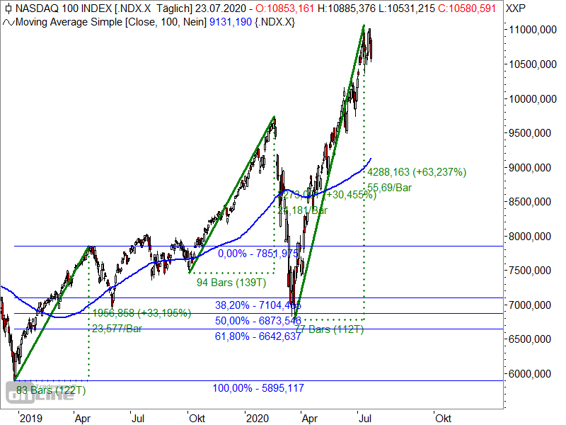 Nasdaq 100 - Fibonacci-Retracements 2019