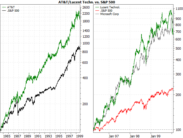 AT&T/Lucent Techn. vs. S&P 500