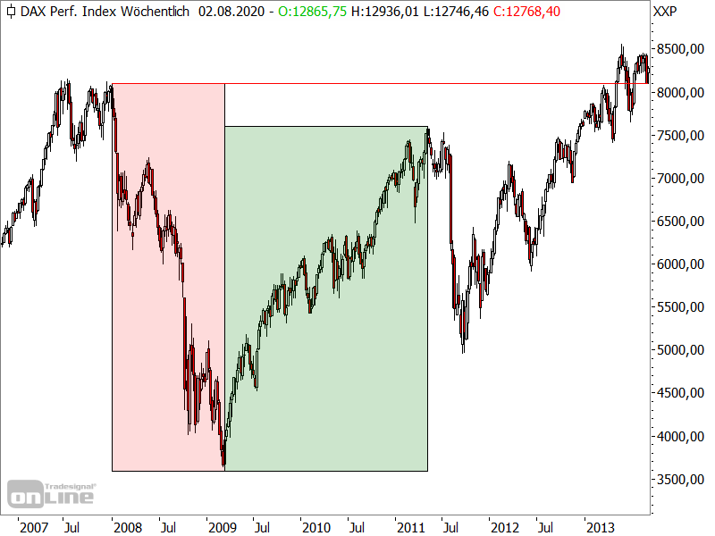 DAX - Einbruch vs. Erholung in der Finanzkrise