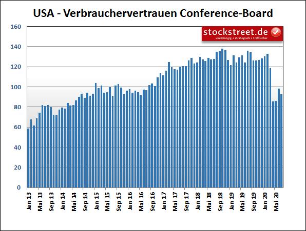 Verbrauchervertrauen Conference-Board