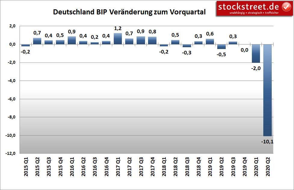 Entwicklung des Bruttoinlandsprodukts (BIP) Deutschland