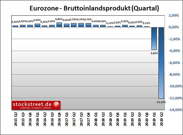 Bruttoinlandsprodukt (BIP) der Eurozone