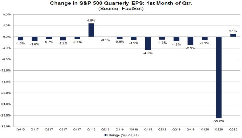 S&P 500: Anpassungen der Gewinnerwartungen
