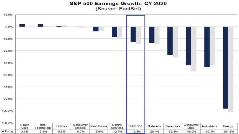 S&P 500: Gewinnerwartungen Gesamtjahr 2020