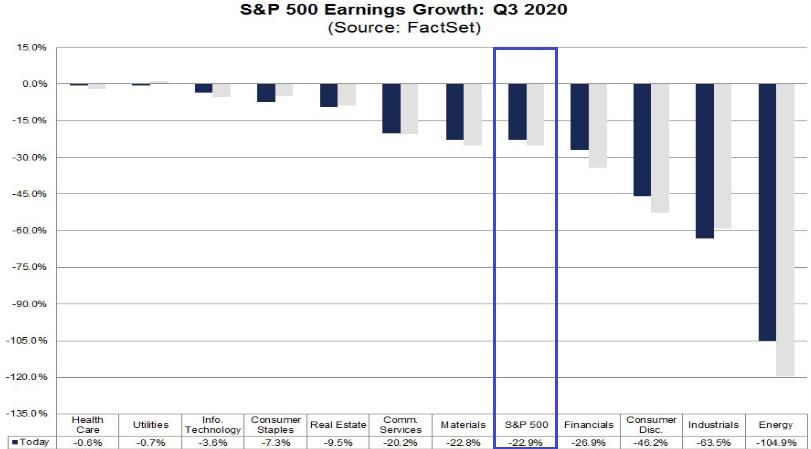 S&P 500: Gewinnerwartungen 3. Quartal 2020