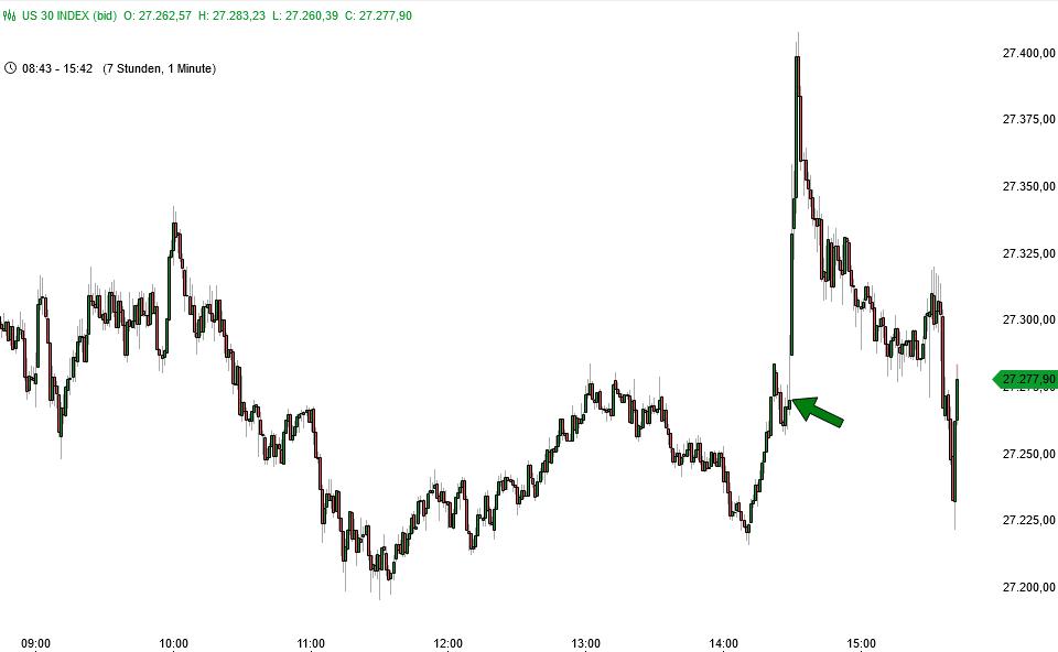 Reaktion des Dow Jones auf Arbeitsmarktdaten