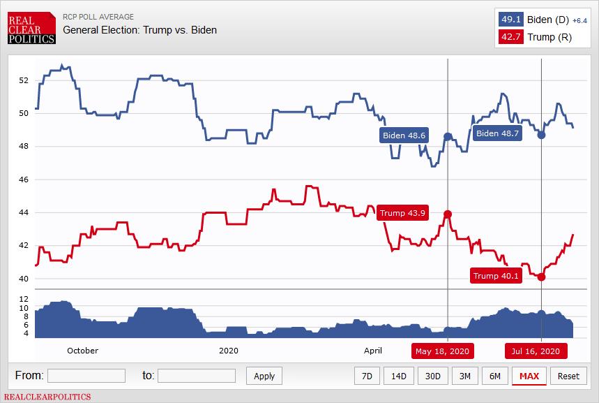 Umfragewerte US-Präsidentschaftswahl