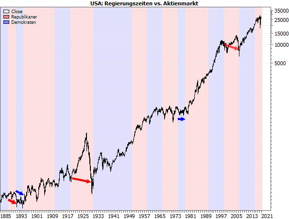 USA: Regierungszeiten vs. Aktienmarkt