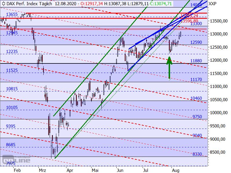 DAX - Target-Trend-Analyse
