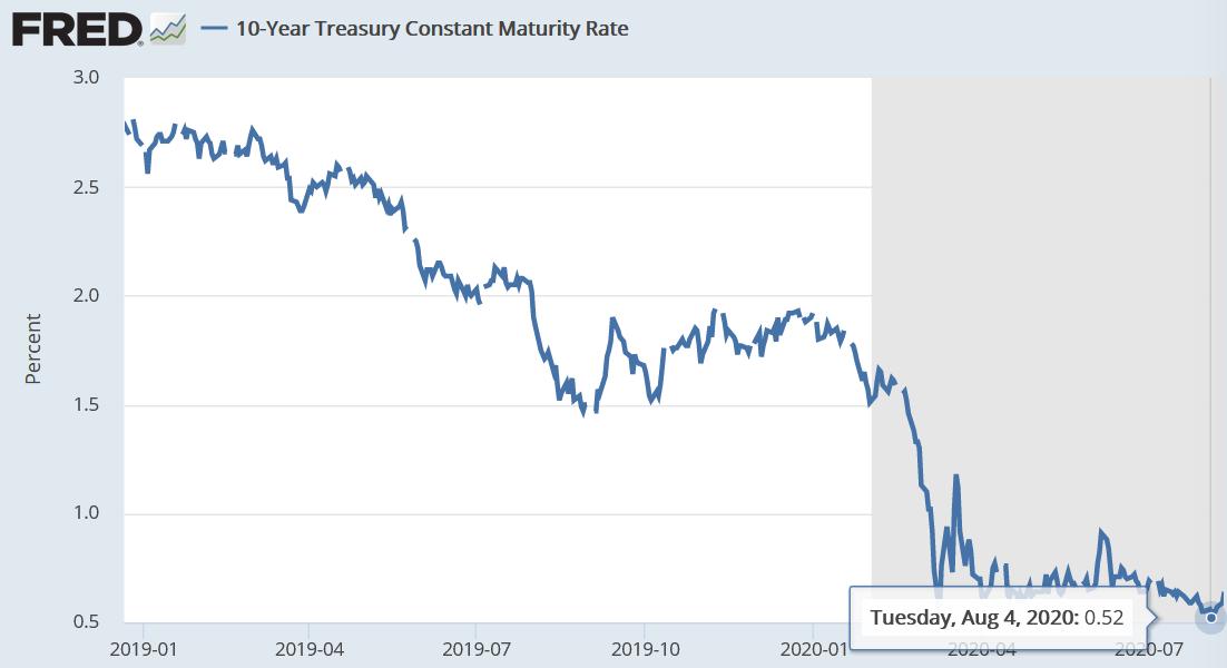 Rendite der 10-jährigen US-Staatsanleihen