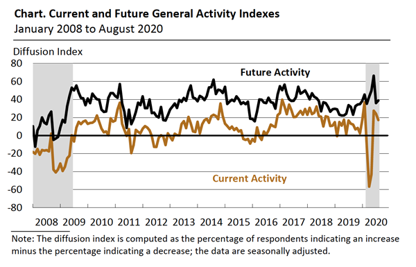 Philly-Fed-Index