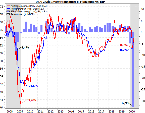 USA: Zivile Investitionsgüter vs. BIP