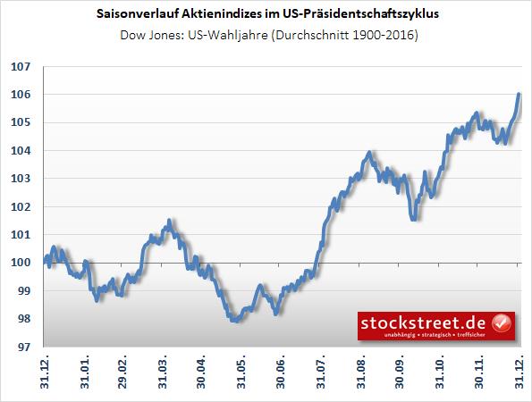 Dow Jones - saisonaler Verlauf in US-Wahljahren