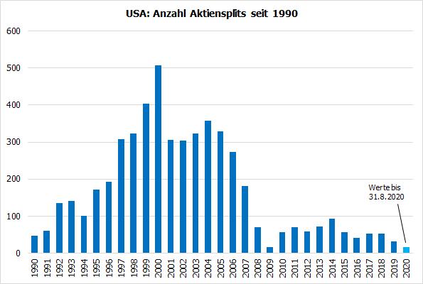 USA: Anzahl Aktiensplits seit 1990