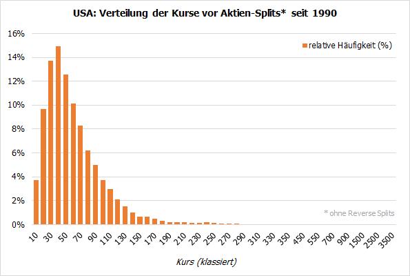 USA: Verteilung der Kurse vor Aktien-Splits seit 1990
