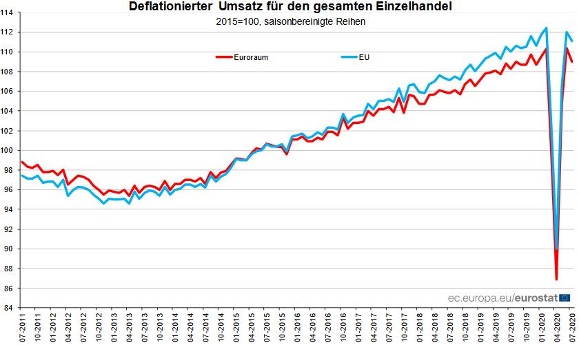 Einzelhandelsumsatz in der Eurozone und der EU