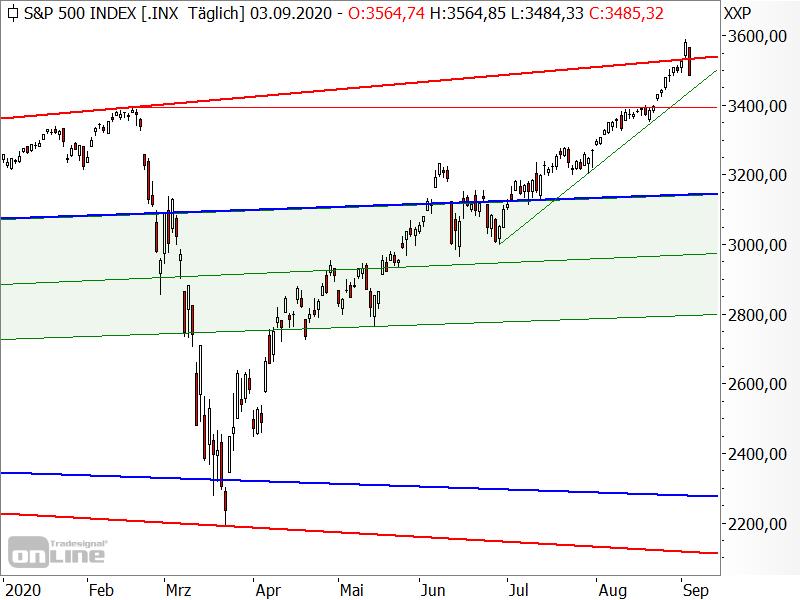 S&P 500 - Bullenfalle